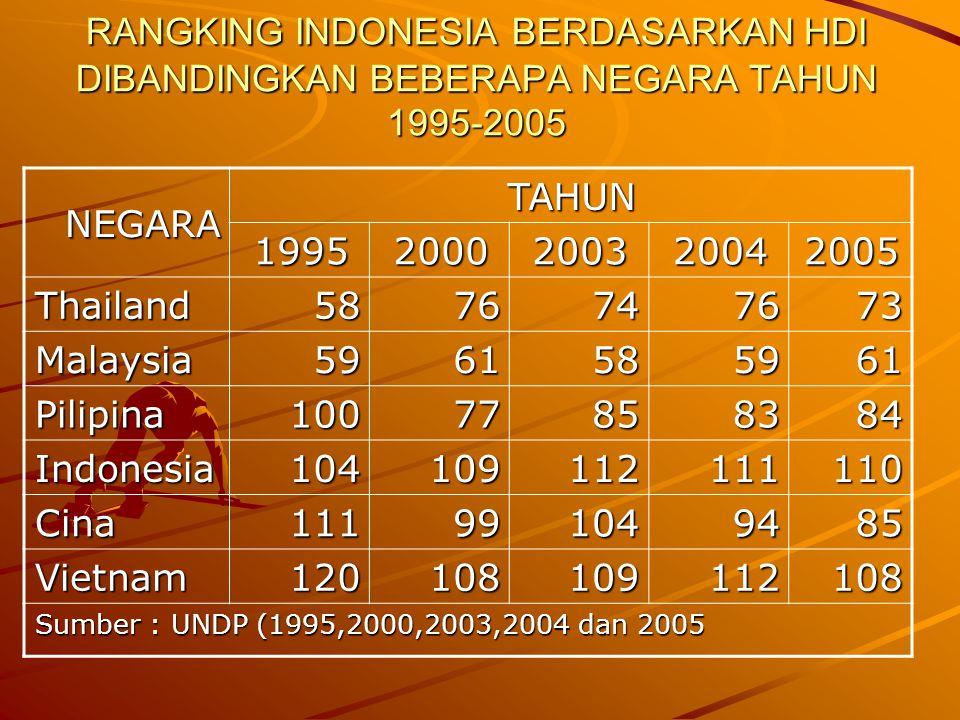 RANGKING INDONESIA BERDASARKAN HDI DIBANDINGKAN BEBERAPA NEGARA TAHUN 1995-2005 TAHUN NEGARA 20052004200320001995 7376747658Thailand 6159586159Malaysi