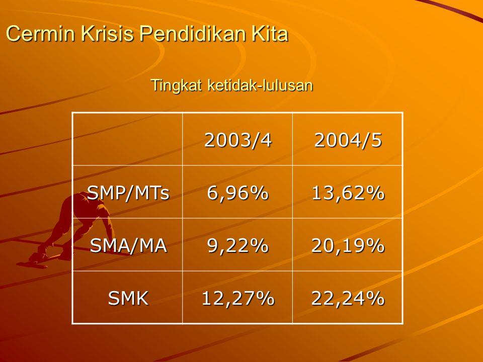 Cermin Krisis Pendidikan Kita 2004/52003/4 13,62%6,96%SMP/MTs 20,19%9,22%SMA/MA 22,24%12,27%SMK Tingkat ketidak-lulusan