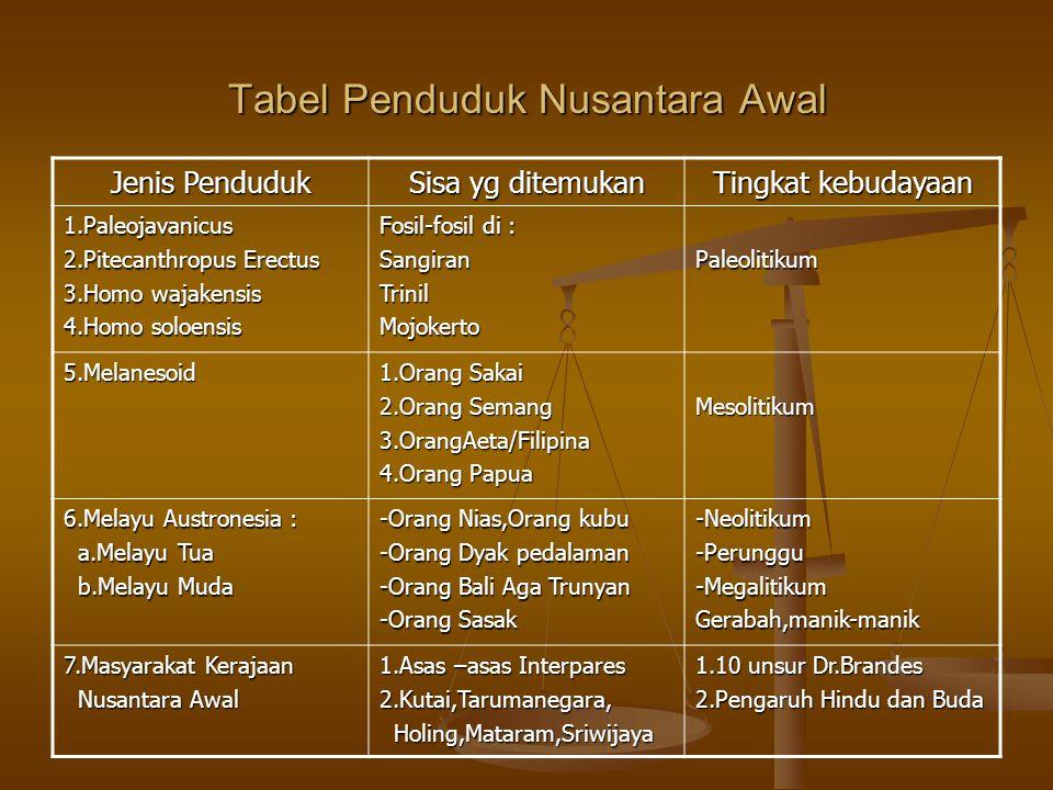 Tabel Penduduk Nusantara Awal Jenis Penduduk Sisa yg ditemukan Tingkat kebudayaan 1.Paleojavanicus 2.Pitecanthropus Erectus 3.Homo wajakensis 4.Homo s