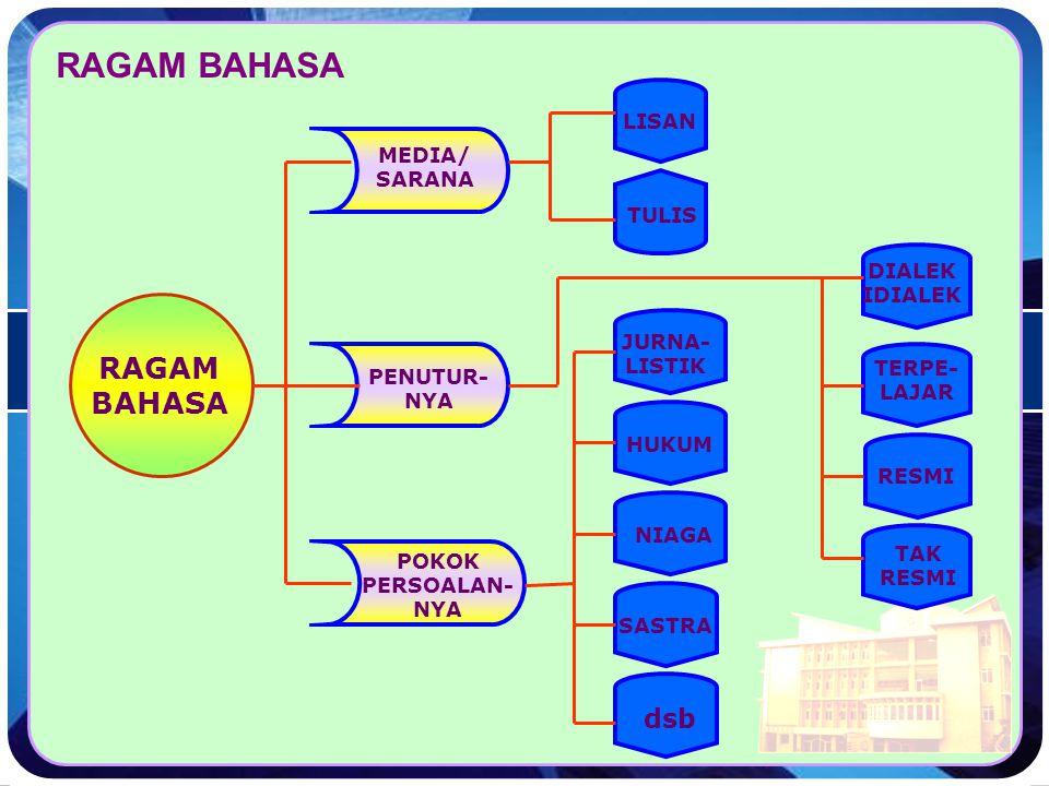 Ragam Bahasa Indonesia  Berdasarkan Penutur  Dialek  Sosiolek  Berdasarkan Sarana  Lisan  Tulis  Berdasarkan Pemakaian  Hukum  Ekonomi  Poli