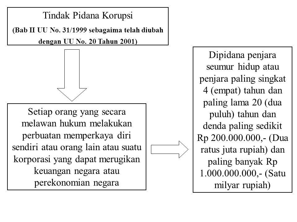 Penyelidik, Penyidik, dan Penuntut pada Komisi Pemberantasan Korupsi Penyelidik, Penyidik, dan Penuntut Dalam perkara Tindak Pidana Korupsi Diangkat d