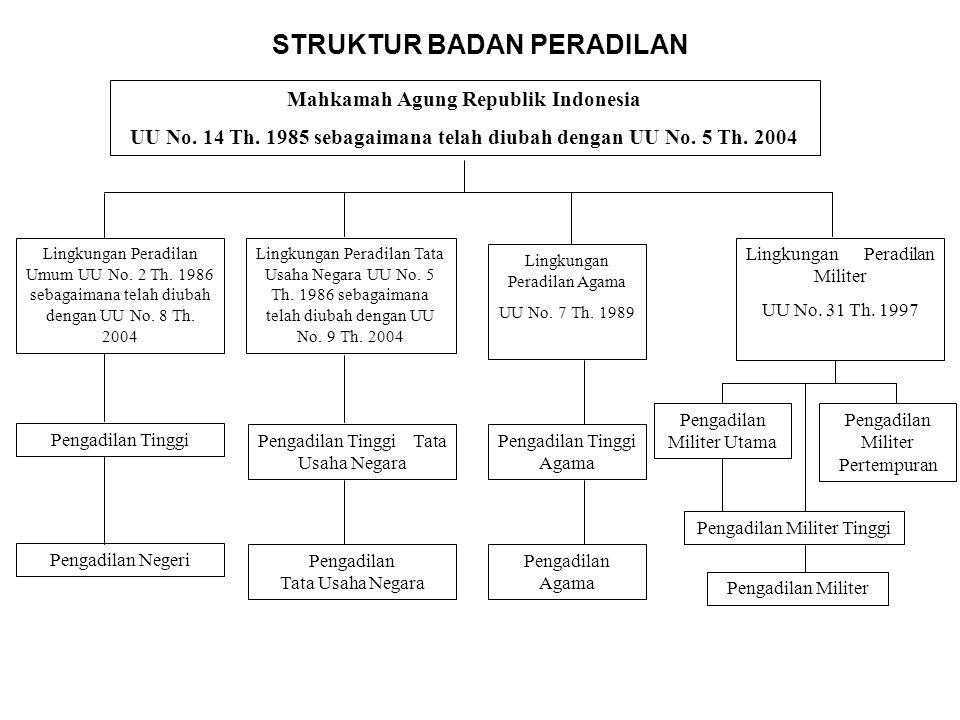 KEKUASAAN KEHAKIMAN Ps. 24 UUD 1945 & UU No. 4 Th. 2004 MAHKAMAH AGUNG UU No. 14 Th. 1985 Sebagaimana telah diubah dengan UU No. 5 Th. 2004 MAHKAMAH K