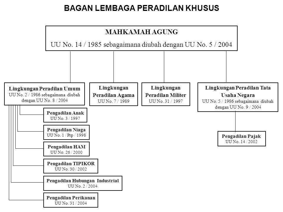 STRUKTUR BADAN PERADILAN Mahkamah Agung Republik Indonesia UU No. 14 Th. 1985 sebagaimana telah diubah dengan UU No. 5 Th. 2004 Lingkungan Peradilan U