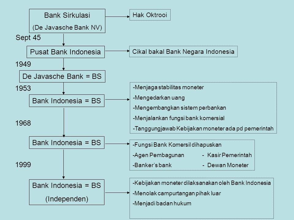 Bank Sirkulasi (De Javasche Bank NV) Hak Oktrooi Pusat Bank Indonesia Cikal bakal Bank Negara Indonesia Sept 45 De Javasche Bank = BS 1949 Bank Indone
