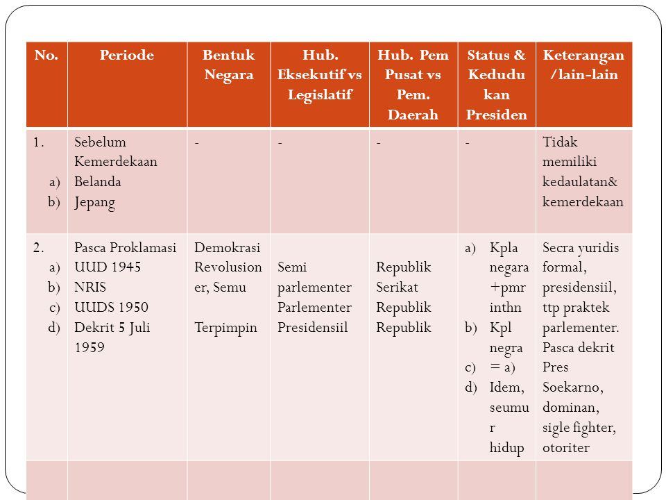 No.PeriodeBentuk Negara Hub.Eksekutif vs Legislatif Hub.