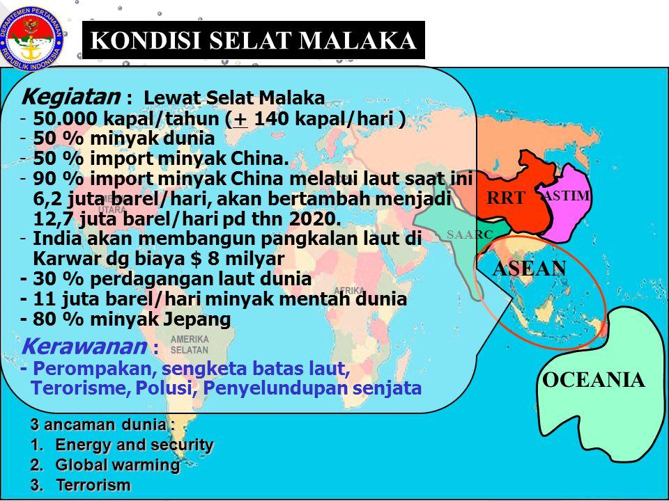 KONDISI SELAT MALAKA RRT SAARC ASEAN ASTIM OCEANIA Kegiatan : Lewat Selat Malaka -50.000 kapal/tahun (+ 140 kapal/hari ) -50 % minyak dunia -50 % impo