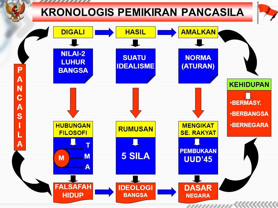 KRONOLOGIS PEMIKIRAN PANCASILA DIGALIHASILAMALKAN NILAI-2 LUHUR BANGSA SUATU IDEALISME NORMA (ATURAN) HUBUNGAN FILOSOFI RUMUSAN MENGIKAT SE. RAKYAT TM