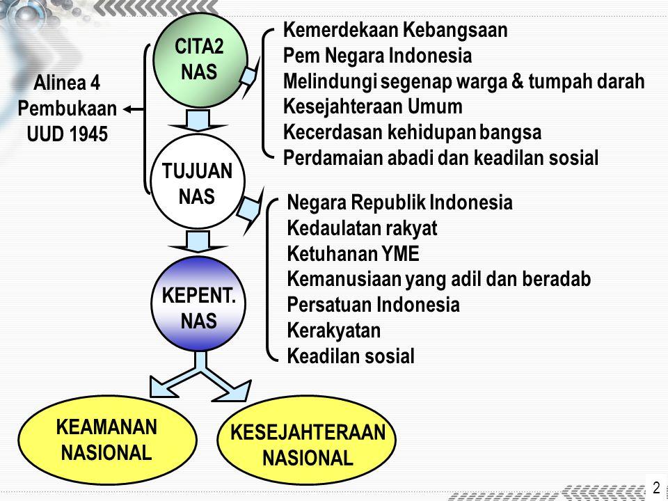 Alinea 4 Pembukaan UUD 1945 KEAMANAN NASIONAL KESEJAHTERAAN NASIONAL Kemerdekaan Kebangsaan Pem Negara Indonesia Melindungi segenap warga & tumpah dar
