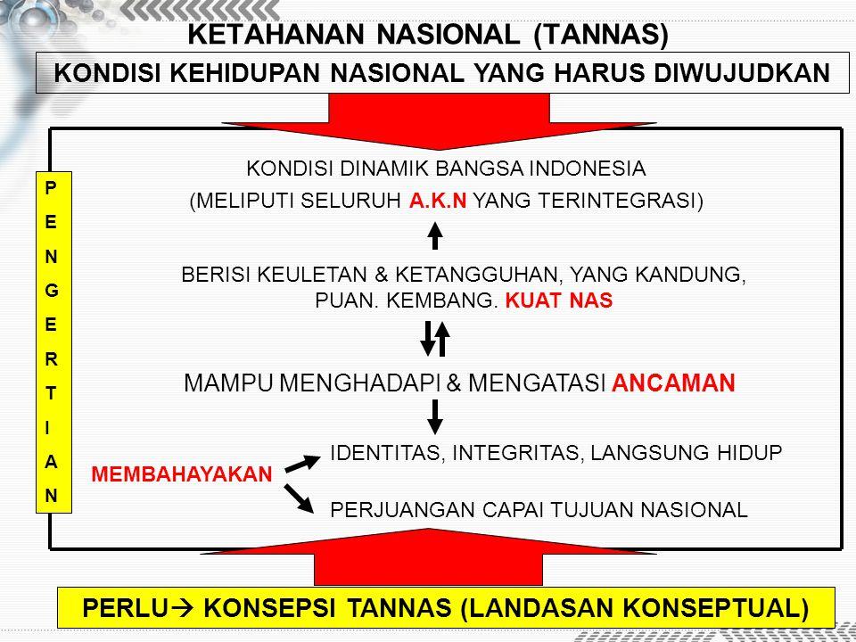 KETAHANAN NASIONAL (TANNAS) KONDISI KEHIDUPAN NASIONAL YANG HARUS DIWUJUDKAN KONDISI DINAMIK BANGSA INDONESIA (MELIPUTI SELURUH A.K.N YANG TERINTEGRAS