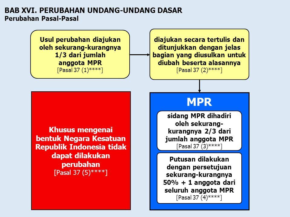 "DASAR YURIDIS PPPPasal 3 ayat (1) UUD 1945 "" Majelis Permusyawaratan Rakyat berwenang mengubah dan menetapkan Undang-Undang Dasar"" Pasal 37 ayat ("
