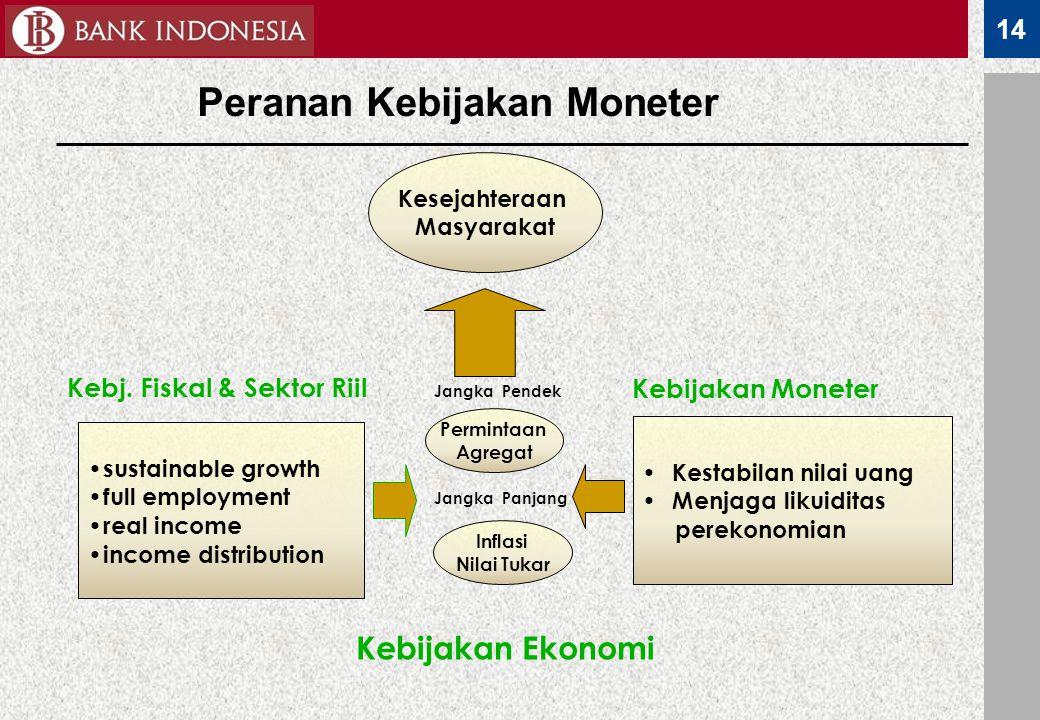 14 Peranan Kebijakan Moneter Kesejahteraan Masyarakat Kebijakan Ekonomi sustainable growth full employment real income income distribution Kebj. Fiska