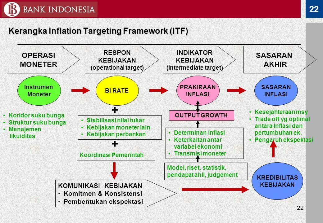 22 Kerangka Inflation Targeting Framework (ITF) 22 OPERASI MONETER RESPON KEBIJAKAN (operational target) INDIKATOR KEBIJAKAN (intermediate target) SAS