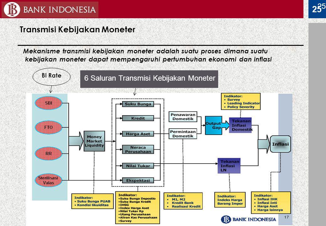 25 Transmisi Kebijakan Moneter 25 BI Rate 6 Saluran Transmisi Kebijakan Moneter Mekanisme transmisi kebijakan moneter adalah suatu proses dimana suatu