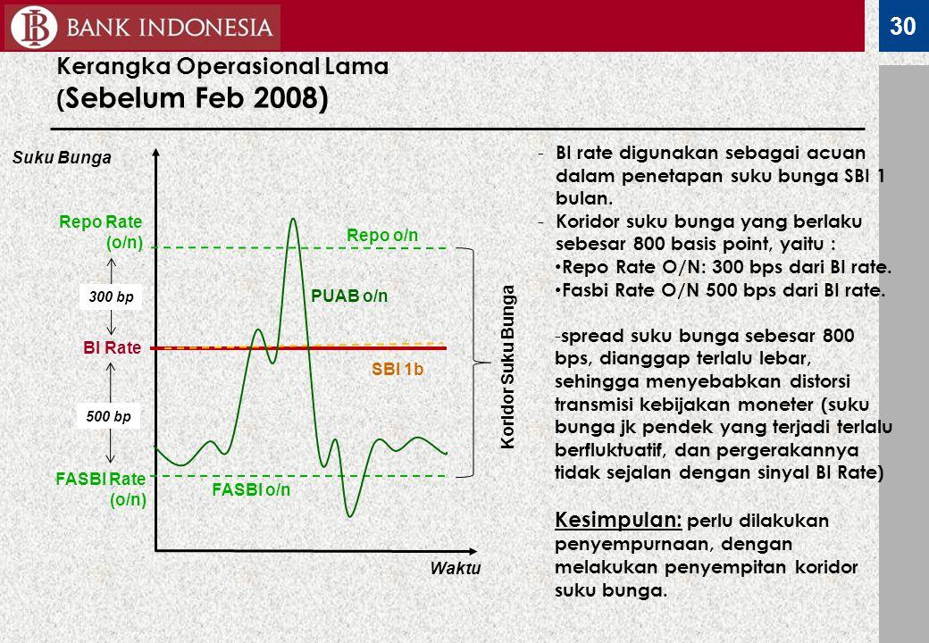 30 Kerangka Operasional Lama ( Sebelum Feb 2008) Waktu BI Rate FASBI Rate (o/n) Repo Rate (o/n) PUAB o/n Koridor Suku Bunga Suku Bunga SBI 1b 500 bp 3