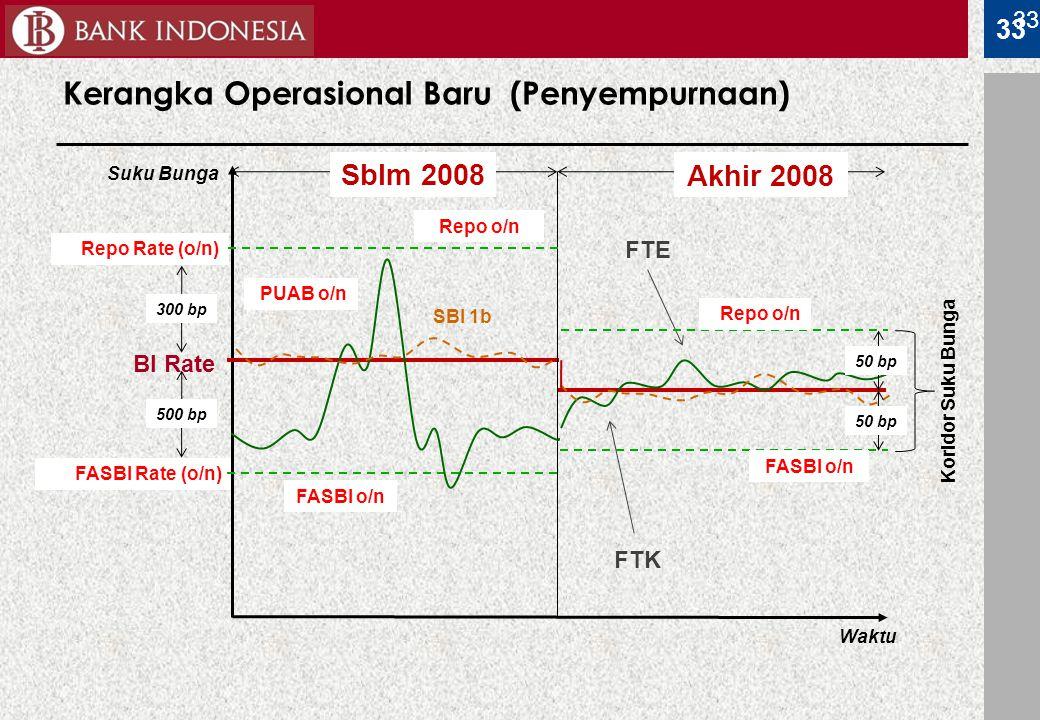 33 Kerangka Operasional Baru (Penyempurnaan) Waktu BI Rate FASBI Rate (o/n) Repo Rate (o/n) PUAB o/n Koridor Suku Bunga Suku Bunga FTE FTK SBI 1b Sblm