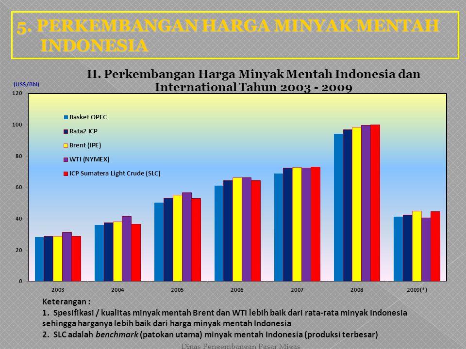 5. PERKEMBANGAN HARGA MINYAK MENTAH INDONESIA