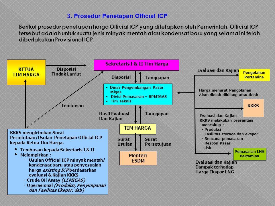 3. Prosedur Penetapan Official ICP Berikut prosedur penetapan harga Official ICP yang ditetapkan oleh Pemerintah, Official ICP tersebut adalah untuk s