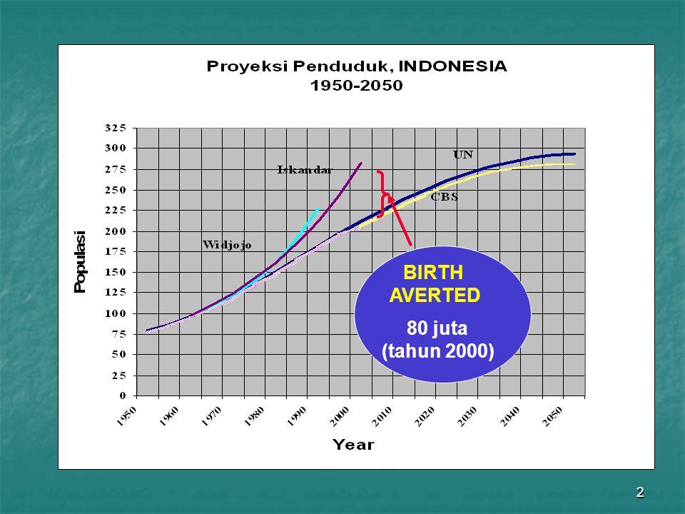 2 BIRTH AVERTED 80 juta (tahun 2000)