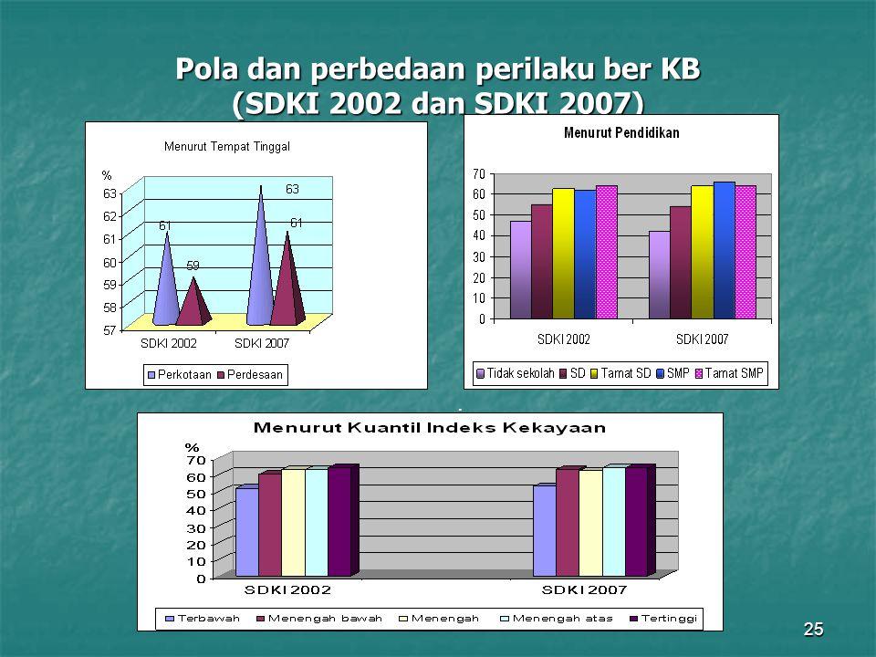 25 Pola dan perbedaan perilaku ber KB (SDKI 2002 dan SDKI 2007).