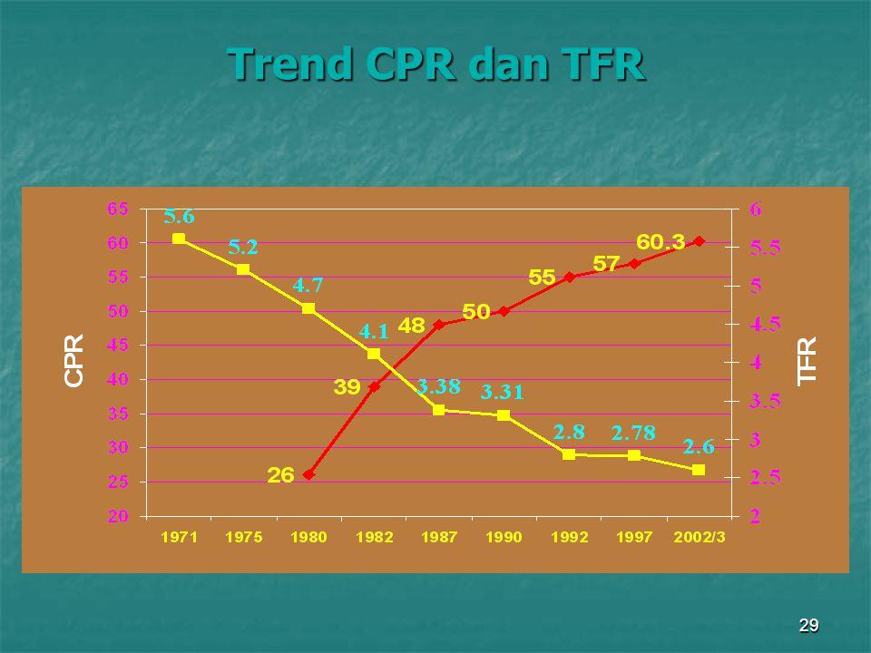 29 Trend CPR dan TFR