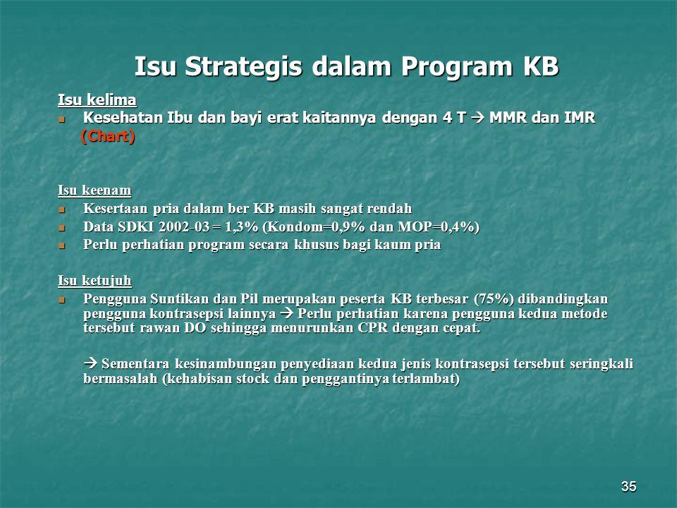 35 Isu Strategis dalam Program KB Isu kelima Kesehatan Ibu dan bayi erat kaitannya dengan 4 T  MMR dan IMR Kesehatan Ibu dan bayi erat kaitannya deng