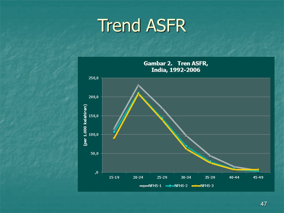 47 Trend ASFR