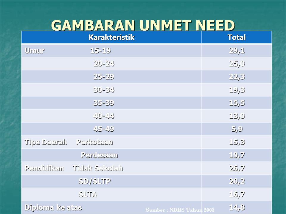 64 GAMBARAN UNMET NEED KarakteristikTotal Umur 15-19 29,1 20-24 20-2425,0 25-29 25-2922,3 30-34 30-3419,3 35-39 35-3915,5 40-44 40-4413,0 45-49 45-495