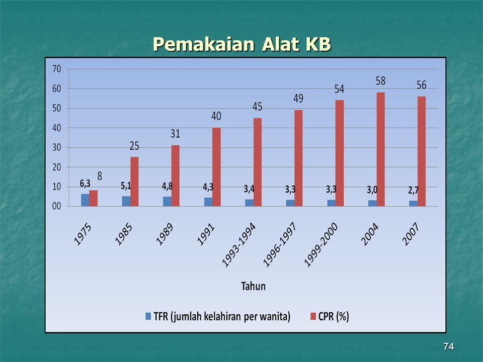 74 Pemakaian Alat KB