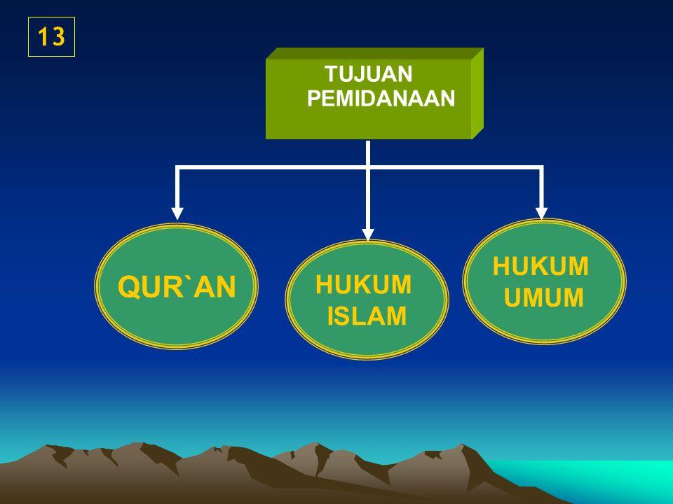 QUR`AN HUKUM ISLAM HUKUM UMUM 13 TUJUAN PEMIDANAAN