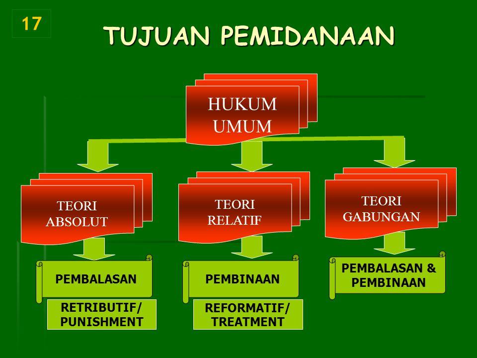 TUJUAN PEMIDANAAN RETRIBUTIF/ PUNISHMENT REFORMATIF/ TREATMENT 17 TEORI ABSOLUT TEORI RELATIF TEORI GABUNGAN HUKUM UMUM PEMBALASANPEMBINAAN PEMBALASAN & PEMBINAAN
