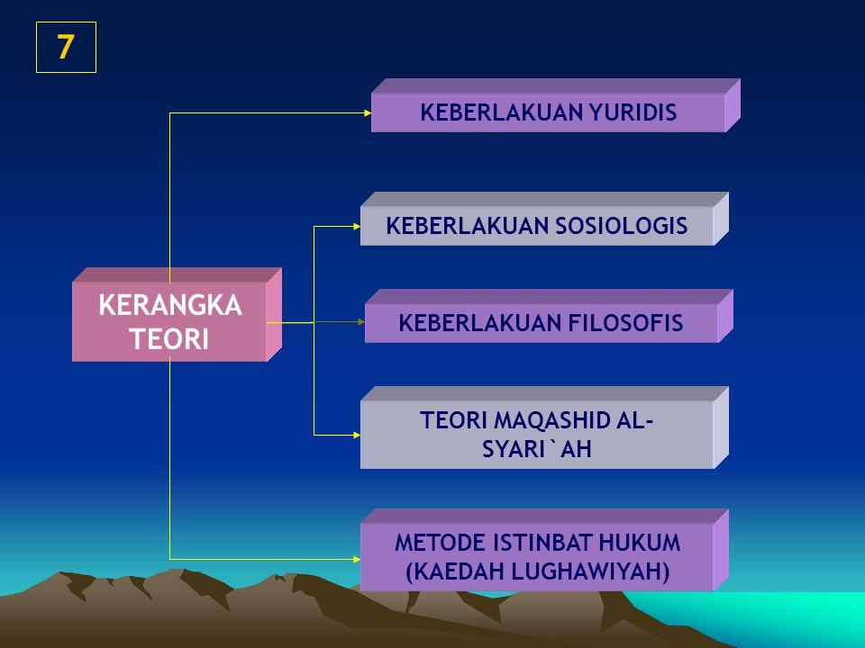 KERANGKA TEORI KEBERLAKUAN YURIDIS KEBERLAKUAN SOSIOLOGIS METODE ISTINBAT HUKUM (KAEDAH LUGHAWIYAH) TEORI MAQASHID AL- SYARI`AH 7 KEBERLAKUAN FILOSOFIS
