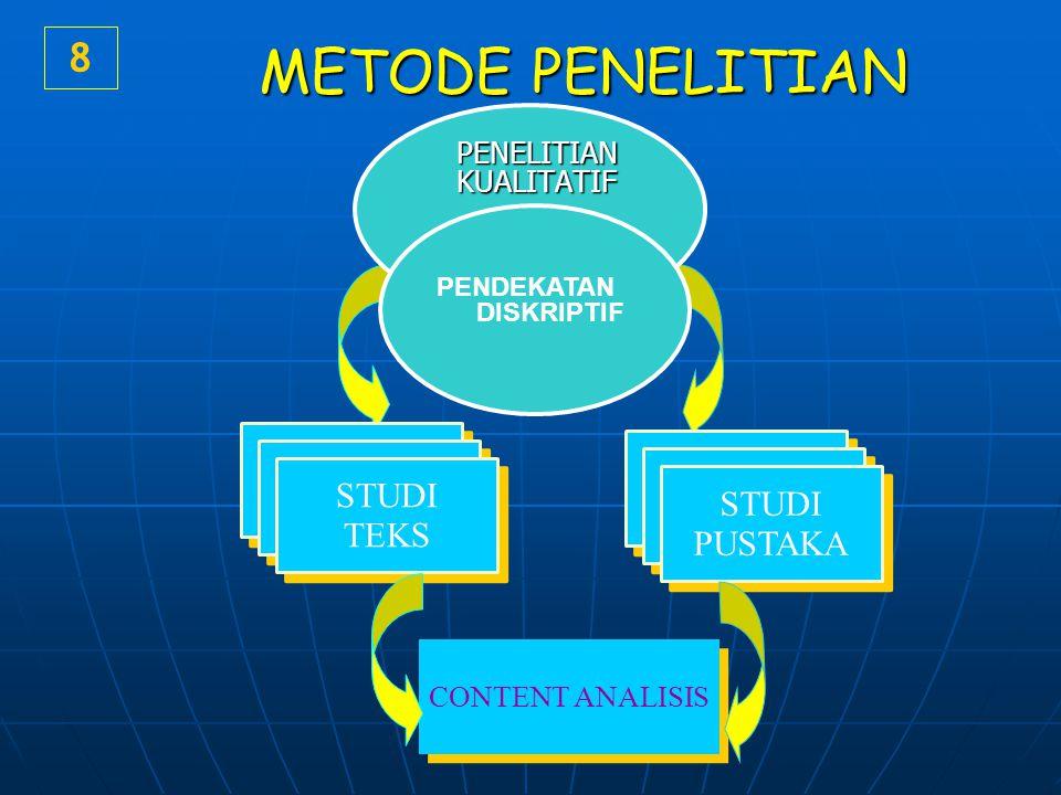 METODE PENELITIAN 8 PENELITIAN KUALITATIF PENDEKATAN DISKRIPTIF DAERAH STUDI PUSTAKA DAERAH STUDI TEKS CONTENT ANALISIS