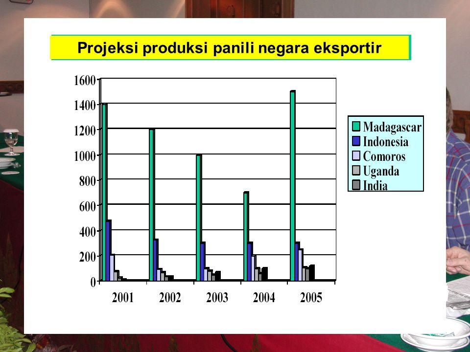 Projeksi produksi panili negara eksportir