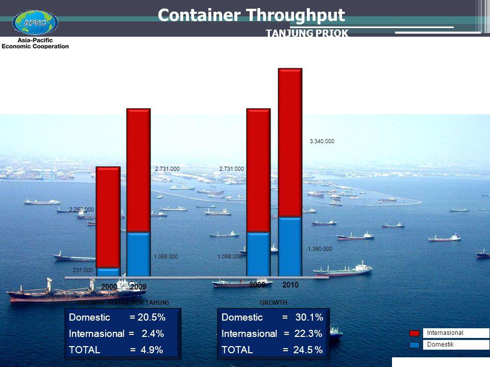 Container Throughput Domestic = 20.5% Internasional = 2.4% TOTAL = 4.9% 2000 Domestic = 30.1% Internasional = 22.3% TOTAL = 24.5 % 20092010 237.000 2.