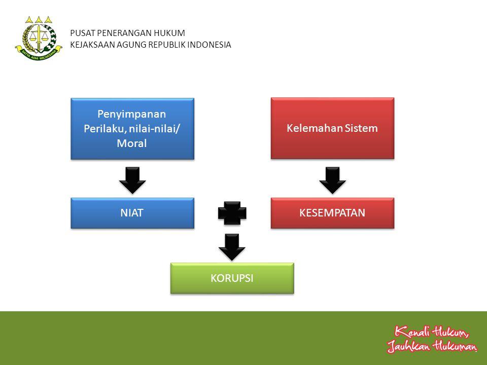 PUSAT PENERANGAN HUKUM KEJAKSAAN AGUNG REPUBLIK INDONESIA Penyimpanan Perilaku, nilai-nilai/ Moral Penyimpanan Perilaku, nilai-nilai/ Moral Kelemahan