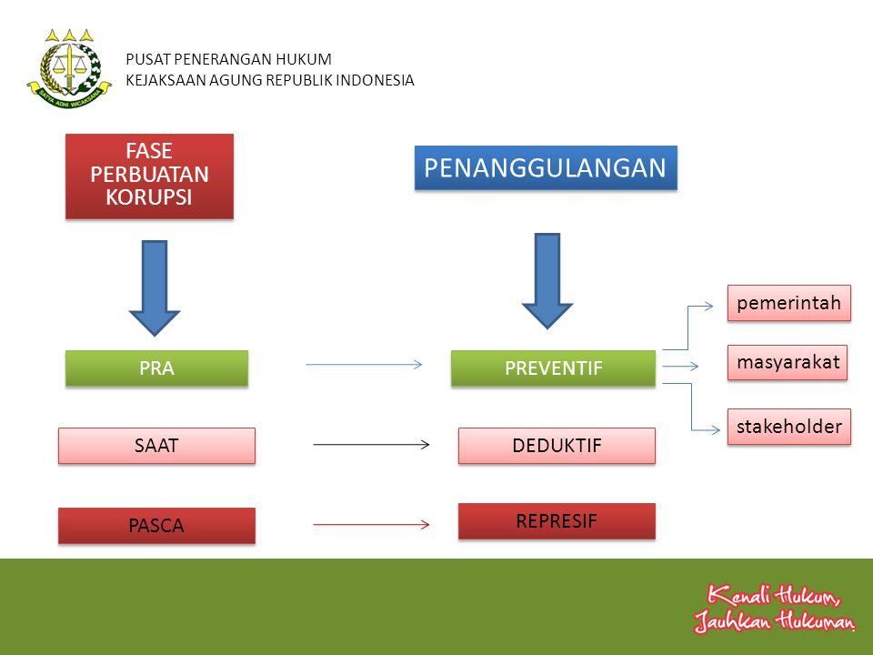 PUSAT PENERANGAN HUKUM KEJAKSAAN AGUNG REPUBLIK INDONESIA pemerintah masyarakat stakeholder FASE PERBUATAN KORUPSI PRA PREVENTIF SAAT PASCA DEDUKTIF R
