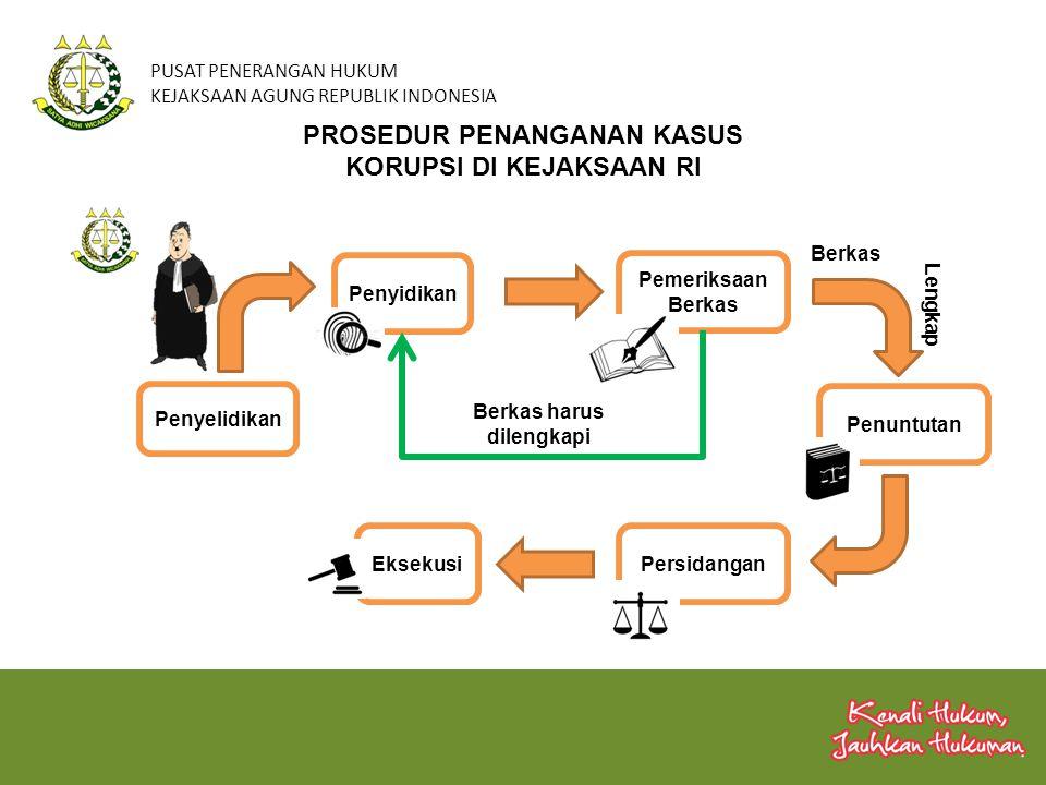 PUSAT PENERANGAN HUKUM KEJAKSAAN AGUNG REPUBLIK INDONESIA PROSEDUR PENANGANAN KASUS KORUPSI DI KEJAKSAAN RI Penyelidikan Penyidikan Pemeriksaan Berkas