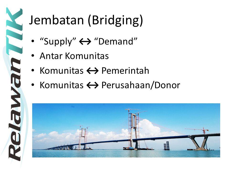 Jembatan (Bridging) Supply ↔ Demand Antar Komunitas Komunitas ↔ Pemerintah Komunitas ↔ Perusahaan/Donor