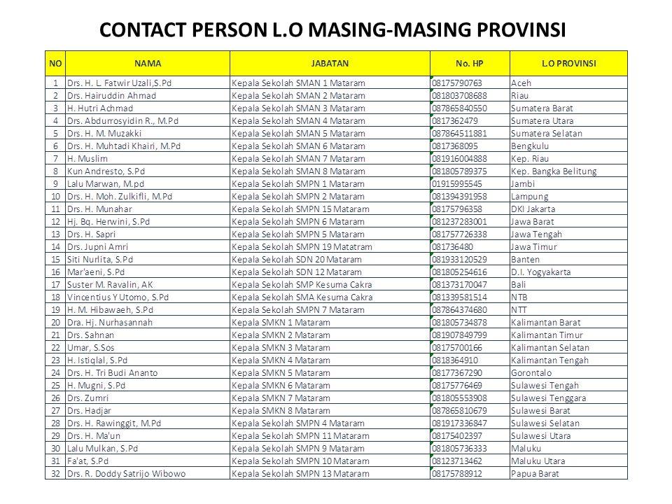 CONTACT PERSON L.O MASING-MASING PROVINSI