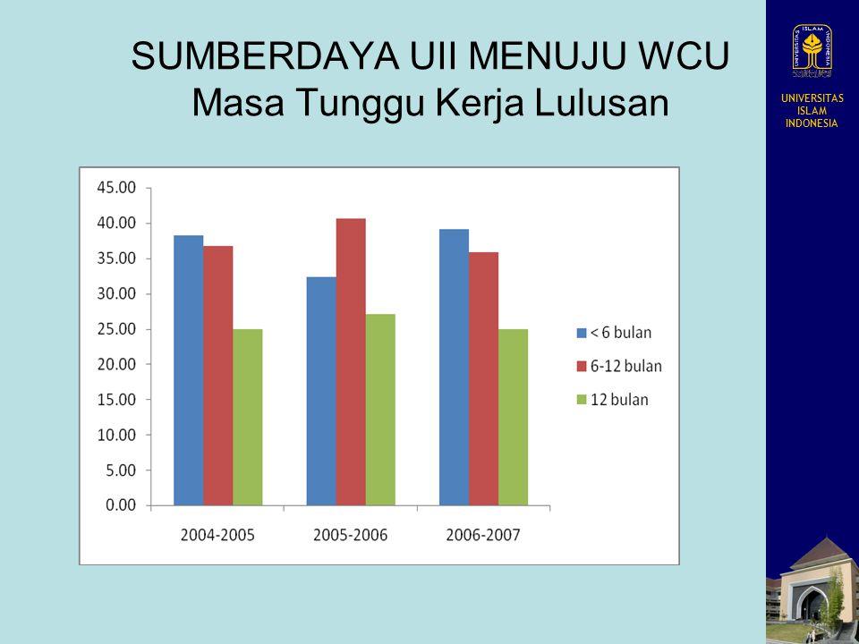 UNIVERSITAS ISLAM INDONESIA SUMBERDAYA UII MENUJU WCU Masa Tunggu Kerja Lulusan
