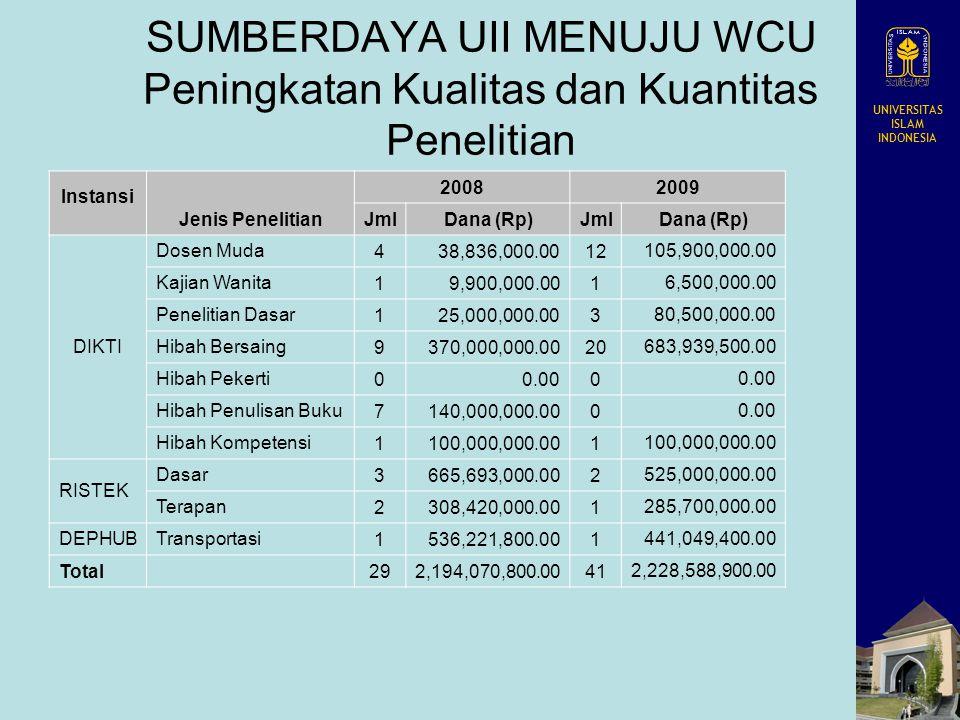 UNIVERSITAS ISLAM INDONESIA SUMBERDAYA UII MENUJU WCU Peningkatan Kualitas dan Kuantitas Penelitian Instansi Jenis Penelitian 20082009 JmlDana (Rp)Jml
