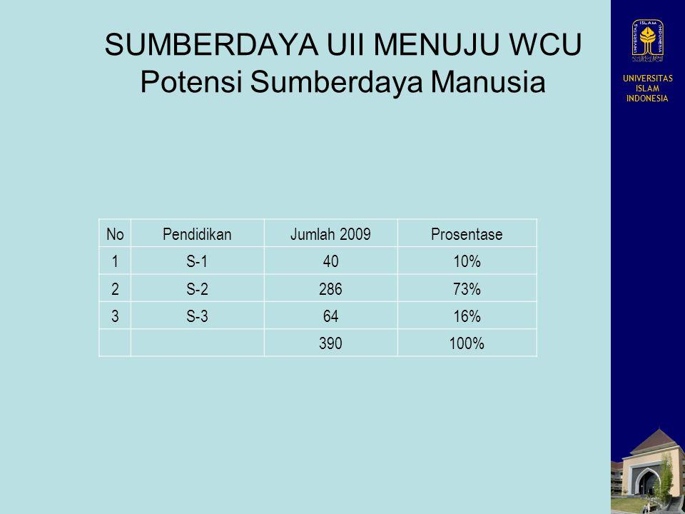 UNIVERSITAS ISLAM INDONESIA SUMBERDAYA UII MENUJU WCU Potensi Sumberdaya Manusia NoPendidikanJumlah 2009Prosentase 1S-14010% 2S-228673% 3S-36416% 3901