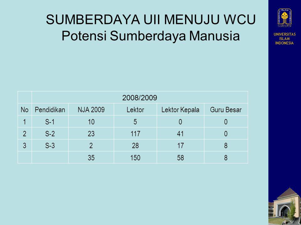 UNIVERSITAS ISLAM INDONESIA SUMBERDAYA UII MENUJU WCU Potensi Sumberdaya Manusia 2008/2009 NoPendidikanNJA 2009LektorLektor KepalaGuru Besar 1S-110500