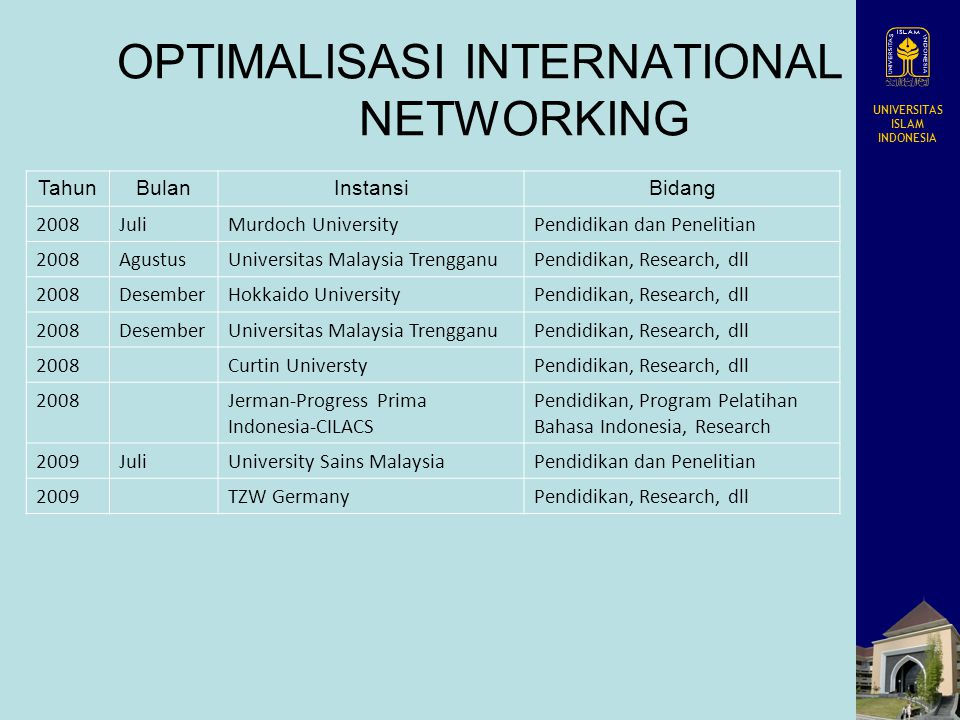 UNIVERSITAS ISLAM INDONESIA OPTIMALISASI INTERNATIONAL NETWORKING TahunBulanInstansiBidang 2008JuliMurdoch UniversityPendidikan dan Penelitian 2008AgustusUniversitas Malaysia TrengganuPendidikan, Research, dll 2008DesemberHokkaido UniversityPendidikan, Research, dll 2008DesemberUniversitas Malaysia TrengganuPendidikan, Research, dll 2008 Curtin UniverstyPendidikan, Research, dll 2008 Jerman-Progress Prima Indonesia-CILACS Pendidikan, Program Pelatihan Bahasa Indonesia, Research 2009JuliUniversity Sains MalaysiaPendidikan dan Penelitian 2009 TZW GermanyPendidikan, Research, dll