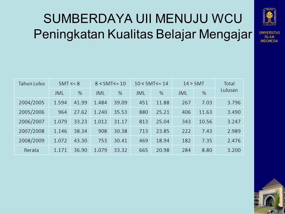UNIVERSITAS ISLAM INDONESIA SUMBERDAYA UII MENUJU WCU Peningkatan Kualitas Belajar Mengajar Tahun LulusSMT <= 88 < SMT<= 1010 < SMT<= 1414 > SMTTotal