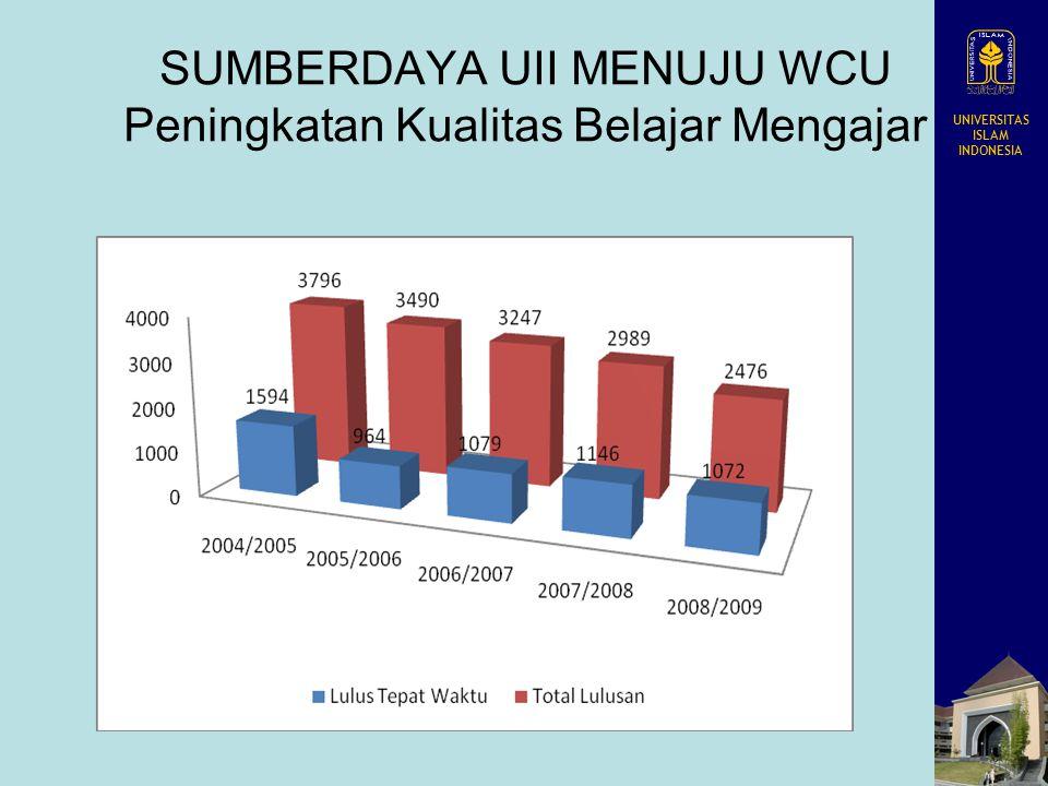 UNIVERSITAS ISLAM INDONESIA SUMBERDAYA UII MENUJU WCU Peningkatan Kualitas Belajar Mengajar Tahun Lulus IPK < 2,5IPK 2,5 – 3,5IPK > 3,5 Total Lulusan JML% % % 2004/200554012.833.08073.1958813.974.208 2005/200664616.522.63867.4762616.013.910 2006/200745612.402.54269.1367918.473.677 2007/20082868.292.03759.011.12932.713.452 2008/2009 130.462.15776.8463722.692.807 Rerata38810.10249169.1373220.773.611