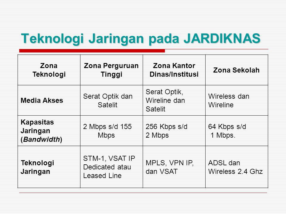 Teknologi Jaringan pada JARDIKNAS Zona Teknologi Zona Perguruan Tinggi Zona Kantor Dinas/Institusi Zona Sekolah Media Akses Serat Optik dan Satelit Serat Optik, Wireline dan Satelit Wireless dan Wireline Kapasitas Jaringan (Bandwidth) 2 Mbps s/d 155 Mbps 256 Kbps s/d 2 Mbps 64 Kbps s/d 1 Mbps.