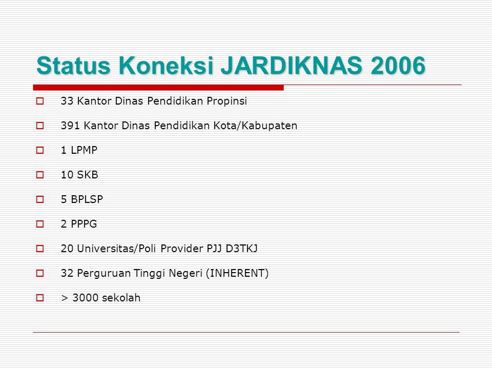 Status Koneksi JARDIKNAS 2006  33 Kantor Dinas Pendidikan Propinsi  391 Kantor Dinas Pendidikan Kota/Kabupaten  1 LPMP  10 SKB  5 BPLSP  2 PPPG