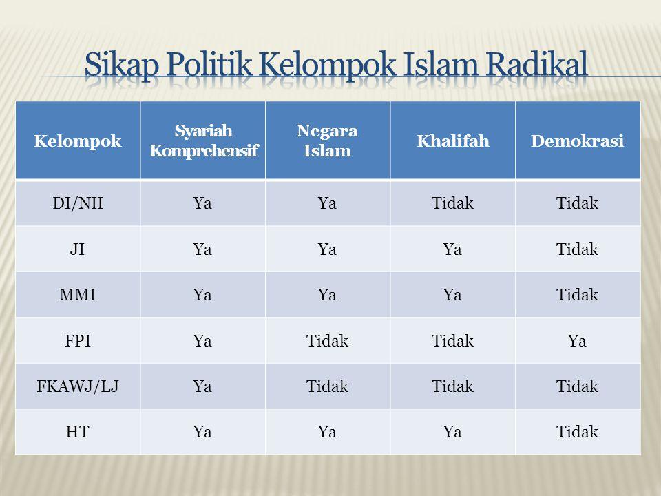 Kelompok Syariah Komprehensif Negara Islam KhalifahDemokrasi DI/NIIYa Tidak JIYa Tidak MMIYa Tidak FPIYaTidak Ya FKAWJ/LJYaTidak HTYa Tidak