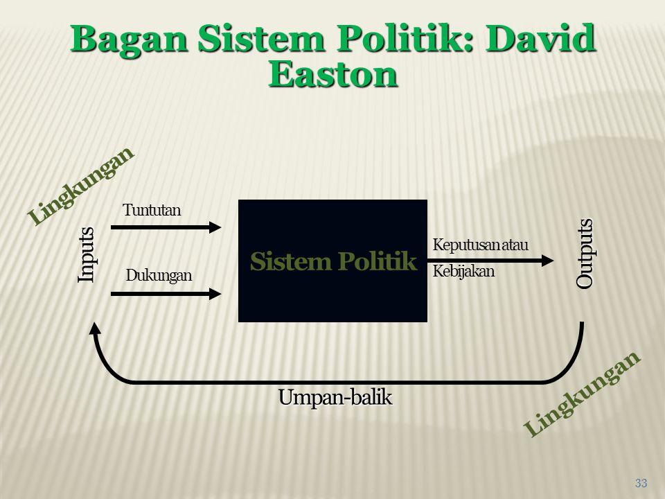 Bagan Sistem Politik: David Easton 33 Sistem Politik Keputusan atau Kebijakan Tuntutan Dukungan Outputs Inputs Umpan-balik Lingkungan